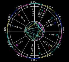 Now Offering Professional Astrology Reports Natal Chart