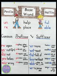 Suffix Meanings Chart Prefixes And Suffixes Anchor Chart Plus Free Task Cards