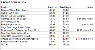 Grocery List Cost Magdalene Project Org