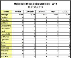 Workers Comp Settlement Chart Magistrate Disposition Statistics Q2 2019