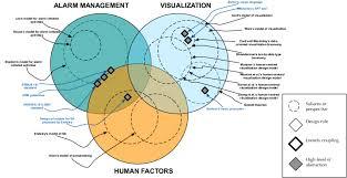 Art Venn Diagram Venn Diagram Showing The State Of The Art Of Knowledge Reuse