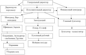 Собственность и управление связь и тенденции развития Организационная структура управления ООО Виктория Ф
