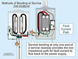 grounding and bonding part 1 of 3 3 bonding one end of a service raceway to the service neutral provides the low impedance fault current path to the source
