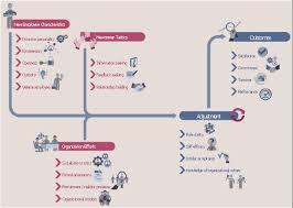 New Hire Process Flow Chart Hr Flowcharts Flowcharts Onboarding Model Onboarding
