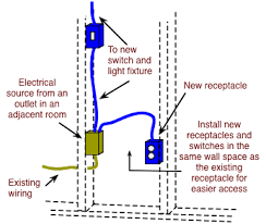 how to fish electrical cable to extend household wiring do it how to wire a double outlet in the middle of a run at Two In One Box Wiring Plugs