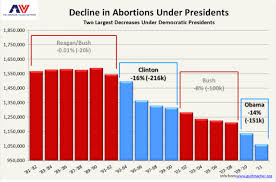 Similiar Statistics On Abortion Affect The Economy Chart