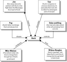 the adventures of huckleberry finn by mark twain huck s the adventures of huckleberry finn by mark twain huck s developing view on slavery spider map in this activity students will be able to underst