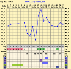 Anovulatory Cycle Chart Is This An Anovulatory Cycle Trying To Conceive Forums