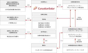 カナディアン ソーラー インフラ 投資 法人