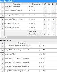 Truth Table And Output Code Meanings For Platform Condition