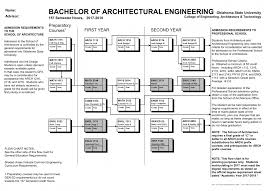 architectural engineering salary. Plain Engineering Architectural Engineering Construction And Project Management Boo Book Pdf  Courses Technology Implementation Salary