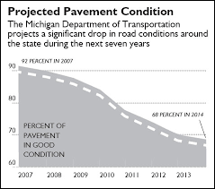 Road Funding Time For A New Direction Mackinac Center
