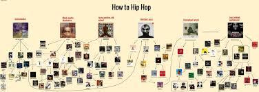 How To Get Into Hip Hop Flowchart 4dakids Genius