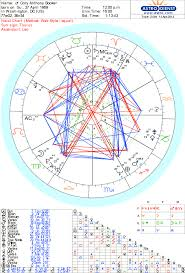 Astrology And Numerology For Cory Booker By Ed Peterson