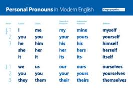 Personal Pronouns Chart English Grammar For Second