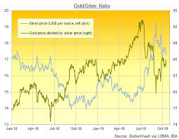 Lbma 2019 Silver Prices Not Healthy Gold Ratio To Stay