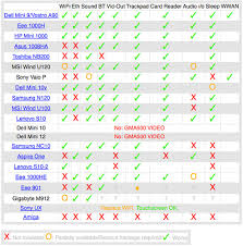 Os X Compatibility Chart Mac Os X Netbook Compatibility Chart The Guys At Gizmodo C