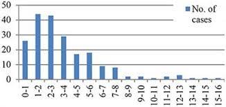 Ivig Reaction Chart Frontiers Thirty Years Of Kawasaki Disease A Single