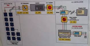 uksolarpowerdiary co uk turning solar pv panels off all of the wiring and control switches are clearly marked and inside the door of the control cupboard is a schematic diagram of what does what