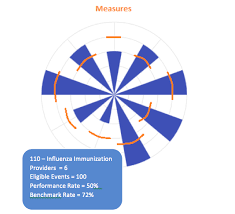 Let This Chart Fall Off Your Radar Healthdataviz