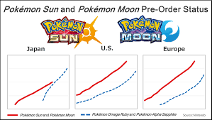Pokemon Sun And Moon Are Nintendos Most Pre Ordered Games