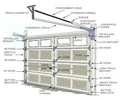 types of garage door openersTypes Of Garage Doors  venidamius