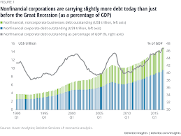 Us Debt As A Percentage Of Gdp Chart Issues By The Numbers Rising Corporate Debt Levels