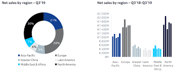 Nokia Sales Chart Nokia Turnaround Opportunity May Stem From Eu Policies