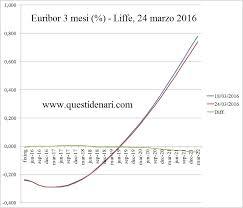 curva dei ti euribor 3 mesi previsti fino al 2022 liffe 24 marzo 2016
