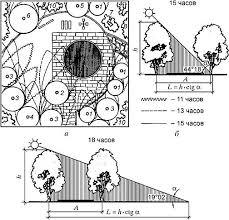 Благоустройство и озеленение территорий Ландшафтная архитектура  Пример благоустройства и озеленения детской площадки с учетом затенения в различное время светового периода суток