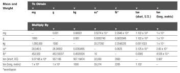 Conversion Chart Volume To Weight Conversion Factors Chart From Praxairdirect Com