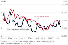 Scrap Metal Price Chart 2018 Rebound In Metal Prices All Eyes On China And Trade