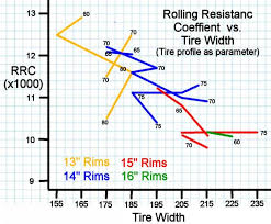 Tire Sidewall Height Vs Rolling Resistance Page 3 Fuel