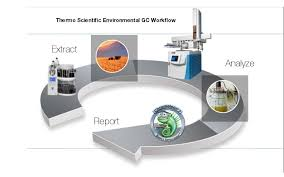 Comprehensive Environmental Gc Workflow Sample Preparation Gas