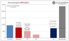 Million Day Chart Chart Of The Day 16 6 Million Potential Workers Are Mia