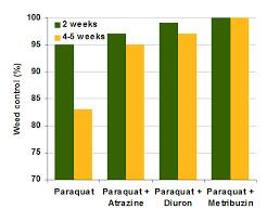Rainfast Herbicide Chart Paraquat For Pre Plant Burndown Paraquat Information Center