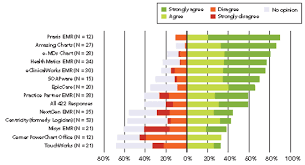 User Satisfaction With Ehrs Report Of A Survey Of 422