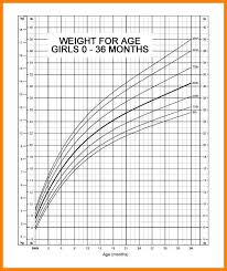Who Baby Growth Chart Calculator Healthy Weight Flow Charts