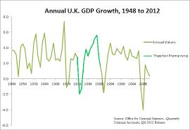 Uk Economic Growth Charts File Annual U K Gdp Growth 1948 To 2012 Thatcher Alt