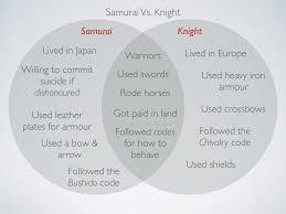 Samurai Vs Knight Venn Diagram Knights Vs Samurai Venn Diagram Magdalene Project Org