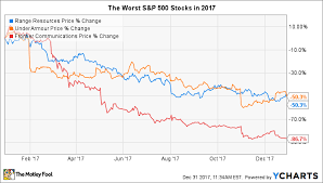 These S P 500 Stocks Got Cut In Half In 2017 The Motley Fool