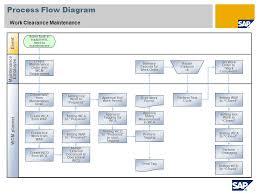 888 Work Clearance Management Sap Best Practices Utilities