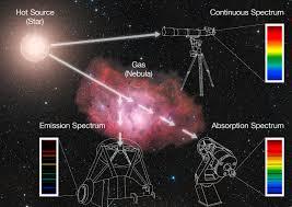 Spectral Analysis Of Light From Stars Spectroscopy Eso