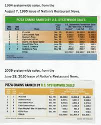 How Little Caesars Lost The Pizza Wars Cbs News