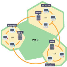 bbc bitesize   ks computer science   introduction to networks    wan network diagram wan network diagram