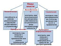 Курсовая работа Государственная власть как разновидность  Социальная власть курсовая