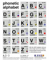 Though often called phonetic alphabets, spelling alphabets have no connection to phonetic transcription systems like the international phonetic alphabet. Phonetic Alphabet Album On Imgur
