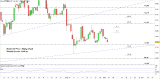 Fox Oil Chart Usd Cad Canadian Dollar Soften On The Back Of Weak Brent