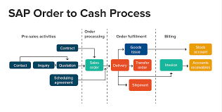 Sap Sales Order Process Flow Chart Order To Cash Intrigo