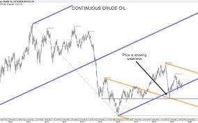 Crude Oil Market Continues To Look Weak Jamestown Sun